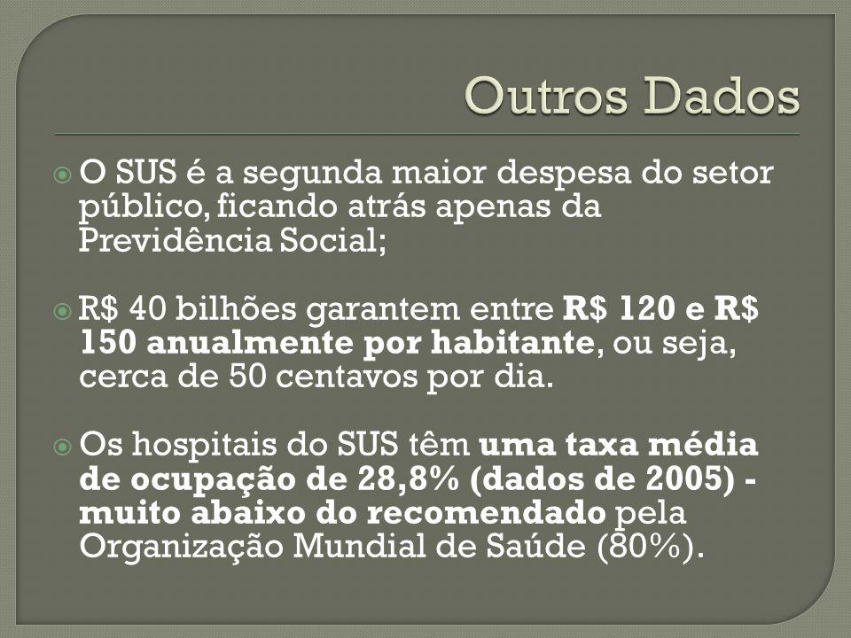 Outros Dados O SUS é a segunda maior despesa do setor público, ficando atrás apenas da Previdência Social;