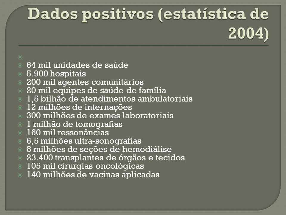 Dados positivos (estatística de 2004)