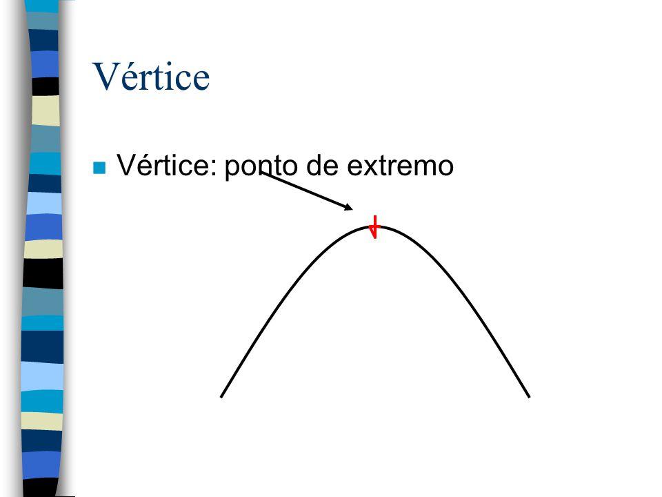 Vértice Vértice: ponto de extremo