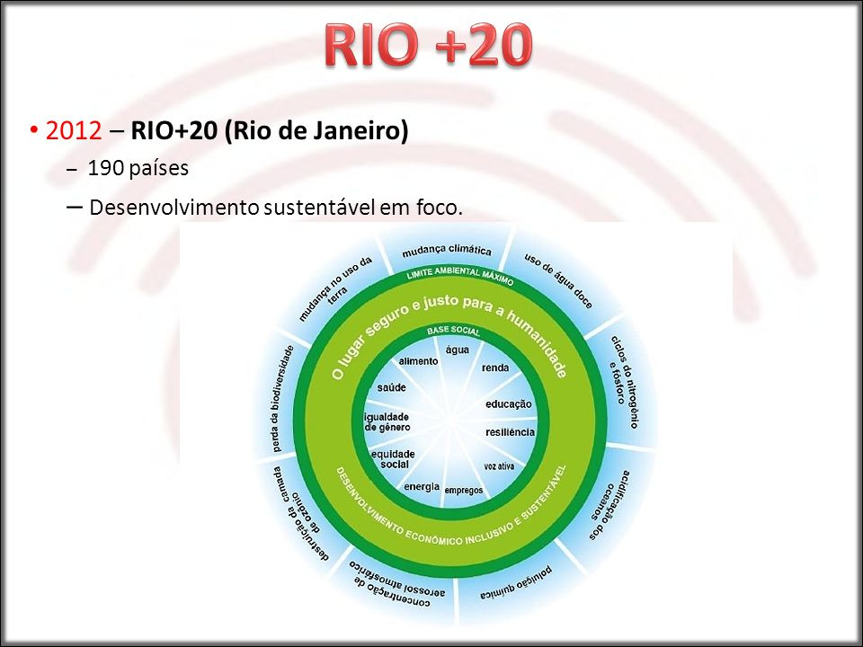 RIO +20 2012 – RIO+20 (Rio de Janeiro)