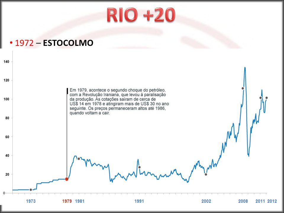 RIO +20 1972 – ESTOCOLMO Crises do Petróleo