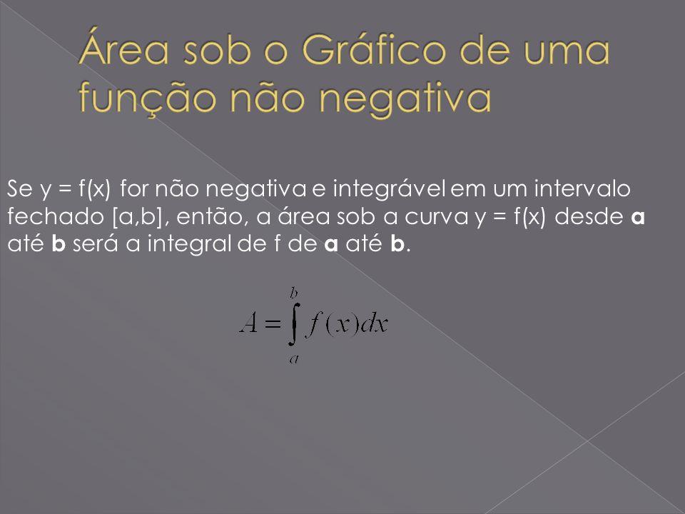 Área sob o Gráfico de uma função não negativa