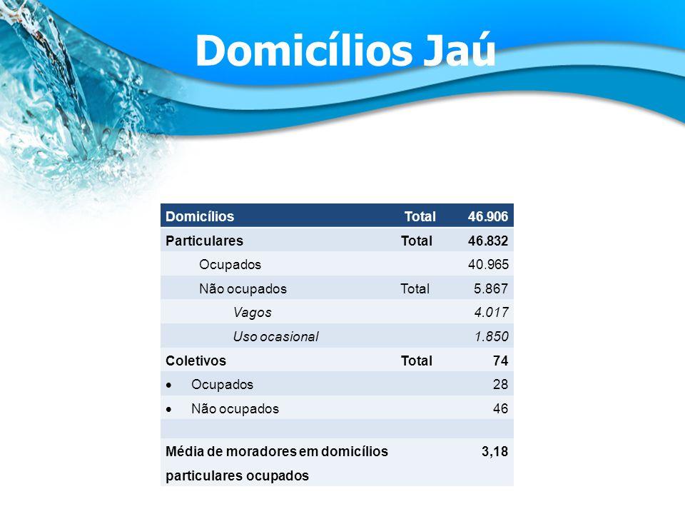 Domicílios Jaú Domicílios Total 46.906 Particulares Total 46.832