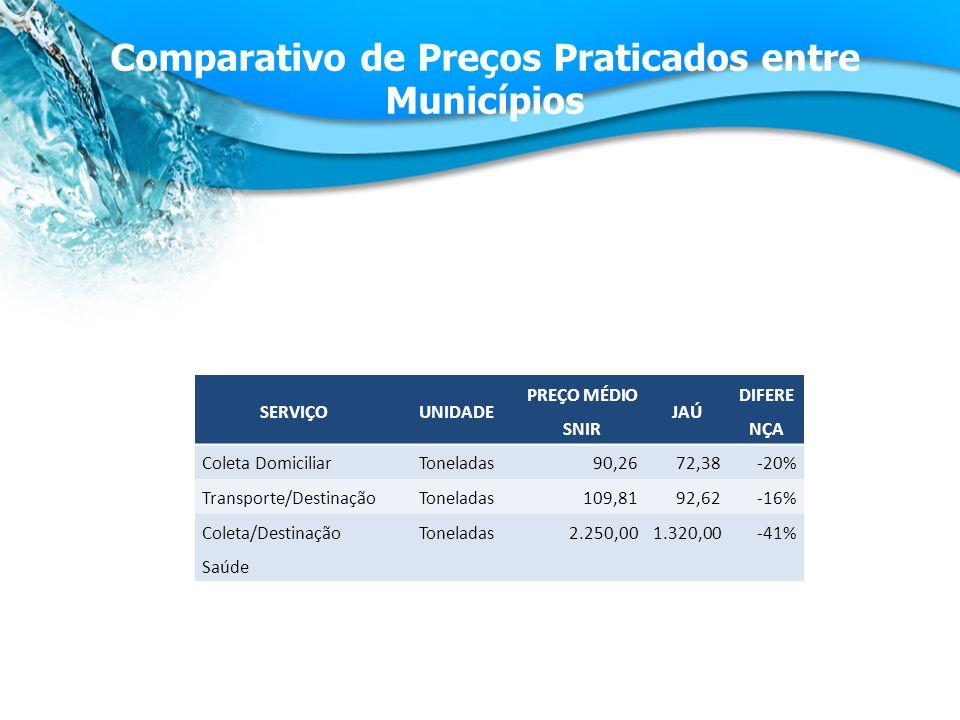 Comparativo de Preços Praticados entre Municípios