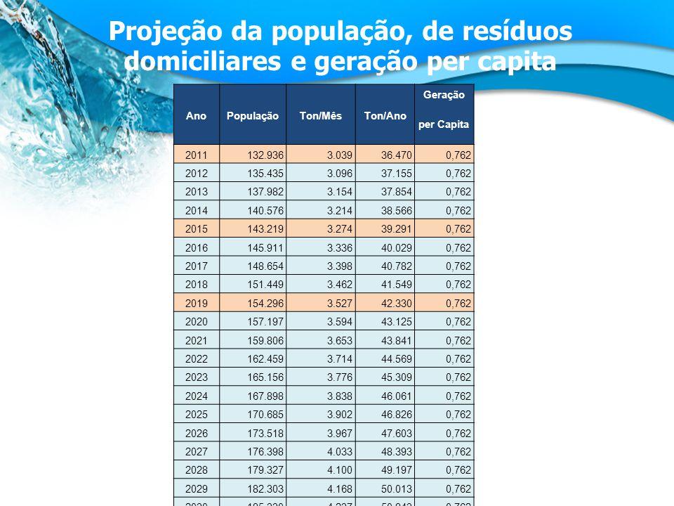 Projeção da população, de resíduos domiciliares e geração per capita