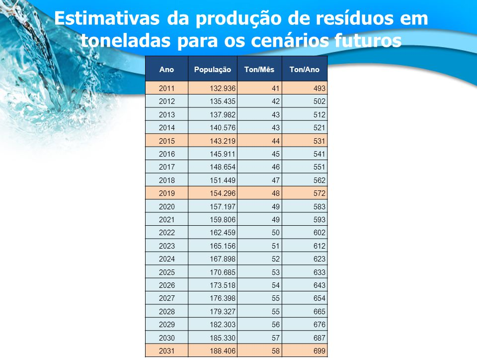 Estimativas da produção de resíduos em toneladas para os cenários futuros