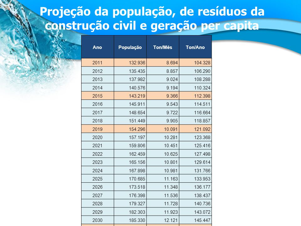 Projeção da população, de resíduos da construção civil e geração per capita