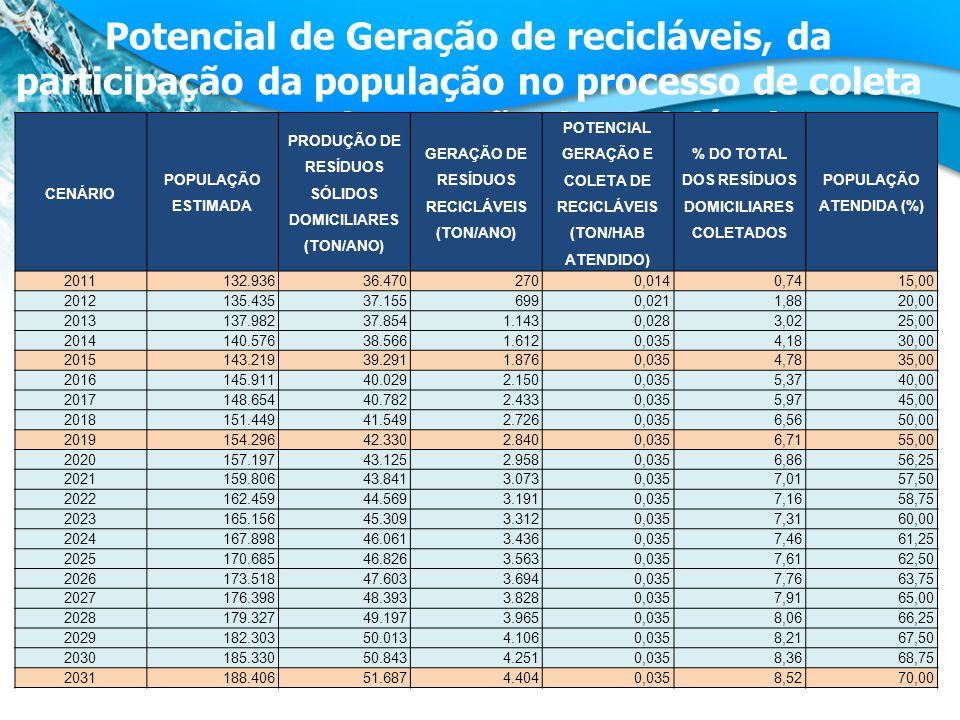 Potencial de Geração de recicláveis, da participação da população no processo de coleta seletiva e de geração de recicláveis