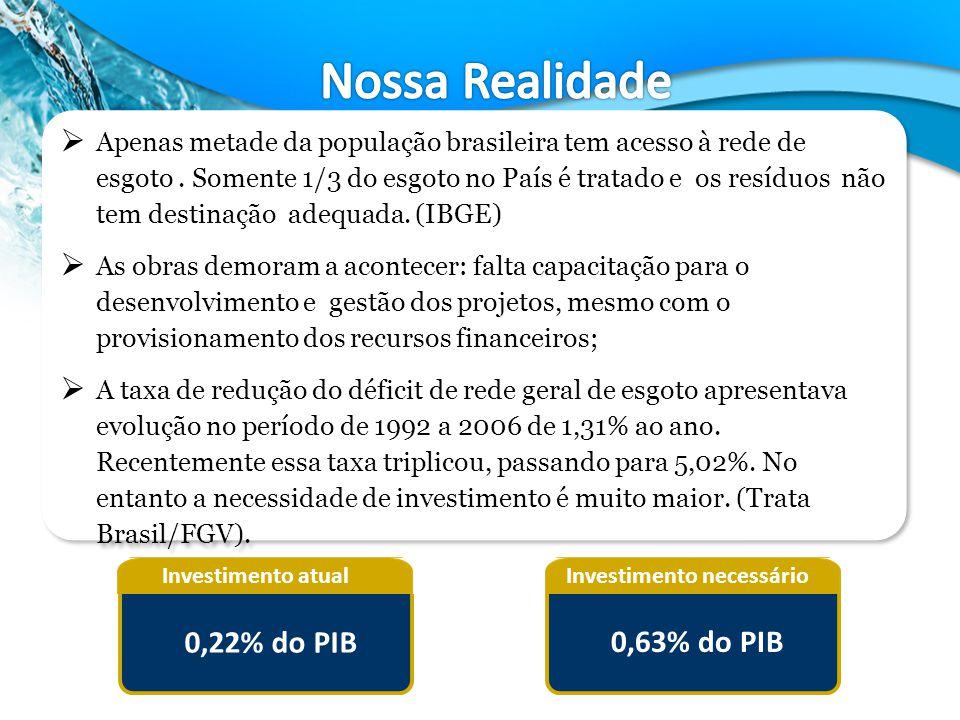 Nossa Realidade 0,22% do PIB 0,63% do PIB