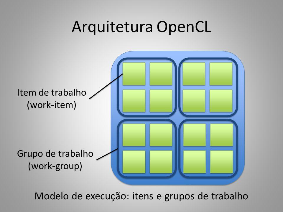 Modelo de execução: itens e grupos de trabalho