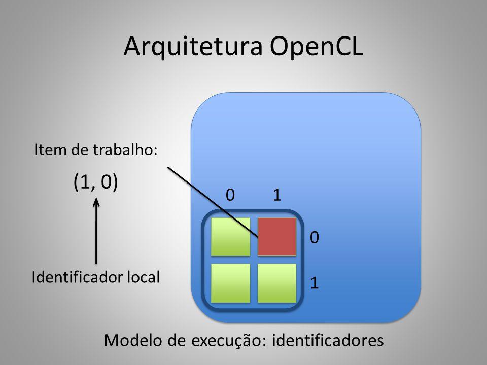Modelo de execução: identificadores