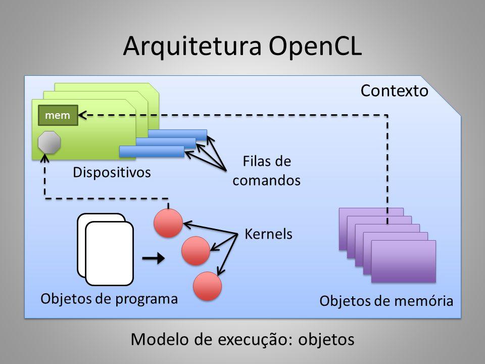 Modelo de execução: objetos