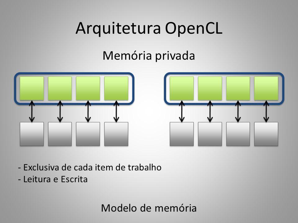 Arquitetura OpenCL Memória privada Modelo de memória