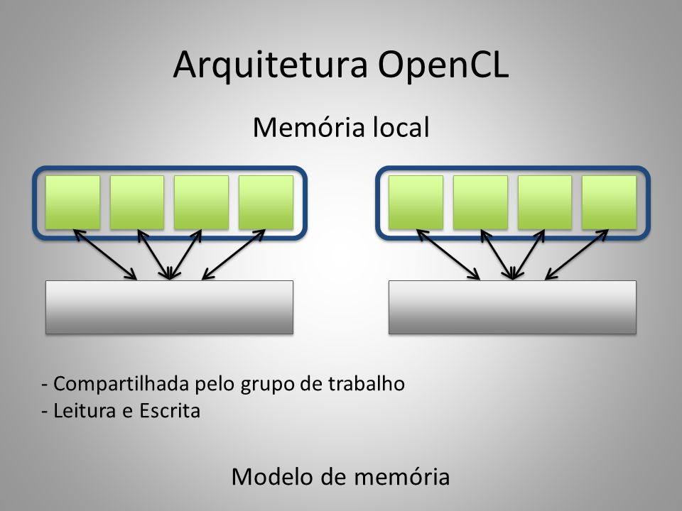 Arquitetura OpenCL Memória local Modelo de memória