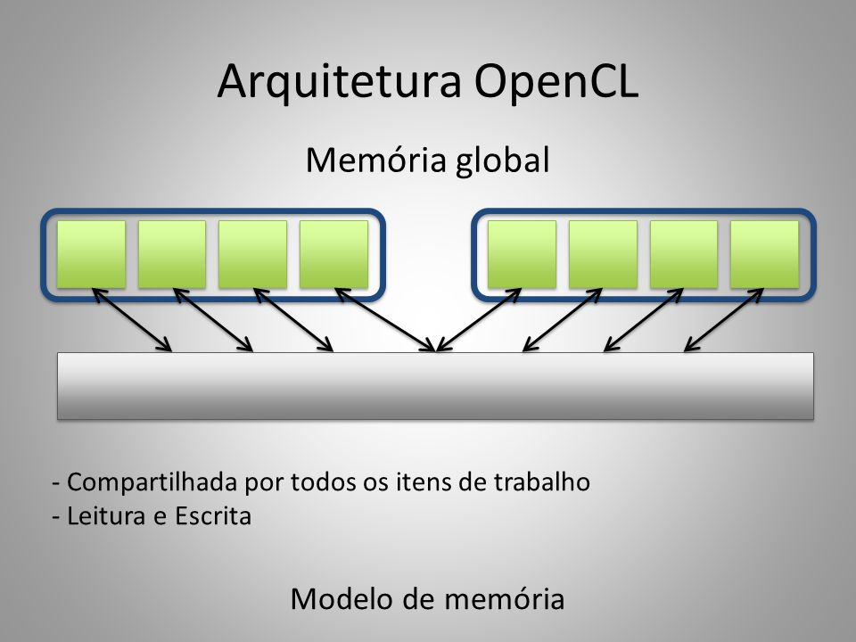 Arquitetura OpenCL Memória global Modelo de memória