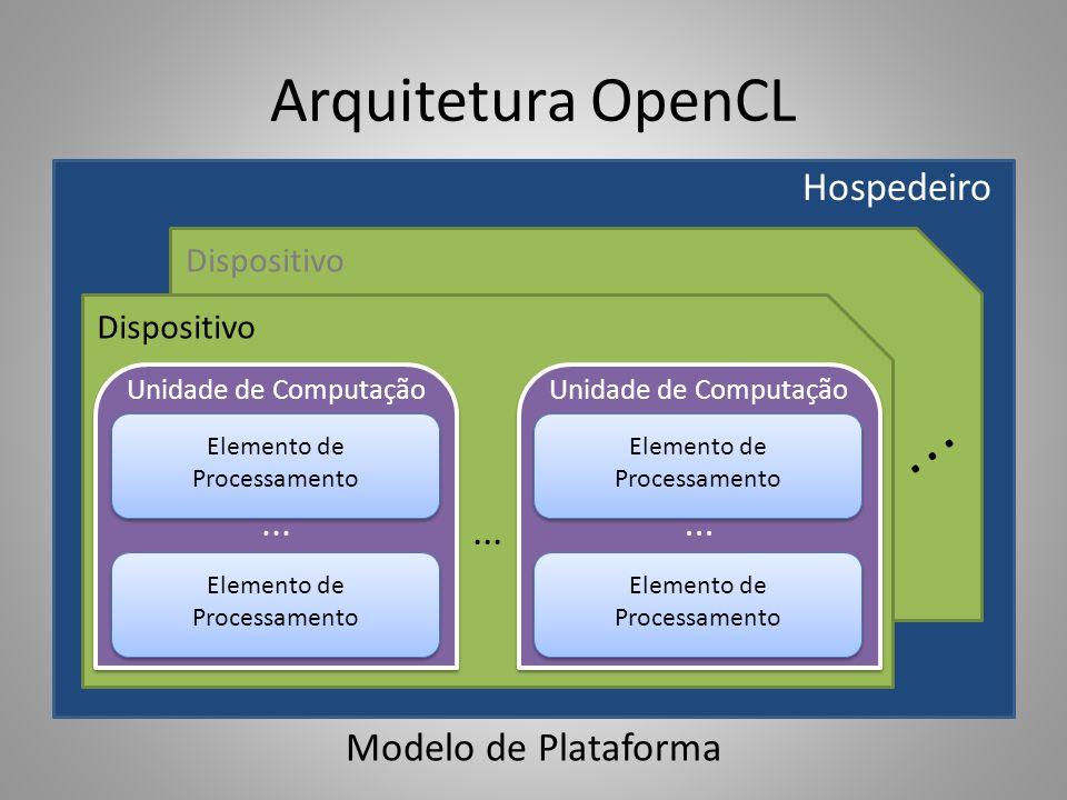 Arquitetura OpenCL ... Hospedeiro ... ... Modelo de Plataforma