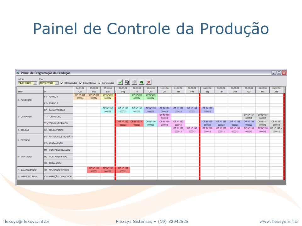 Painel de Controle da Produção