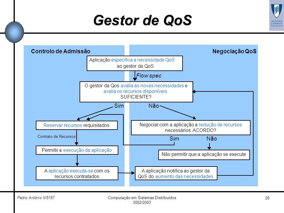 Gestor de QoS Controlo de Admissão Negociação QoS Flow spec Sim Não