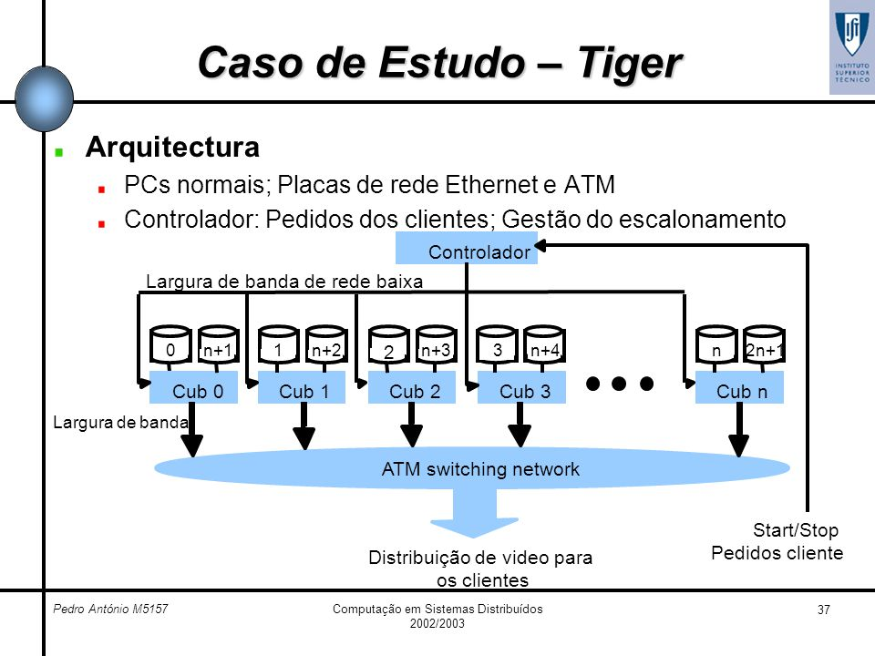 Caso de Estudo – Tiger Arquitectura