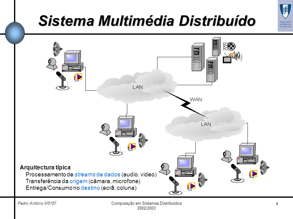 Sistema Multimédia Distribuído