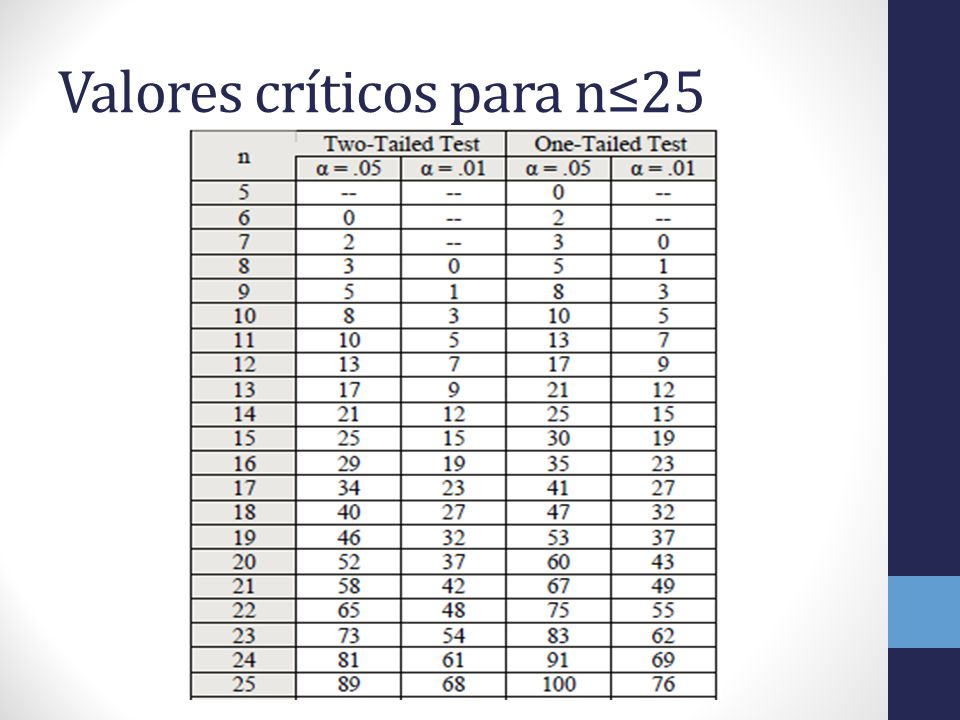 Valores críticos para n≤25