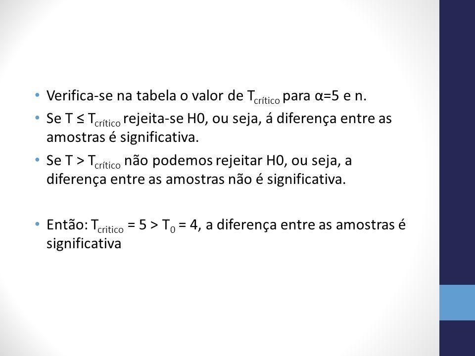 Verifica-se na tabela o valor de Tcrítico para α=5 e n.