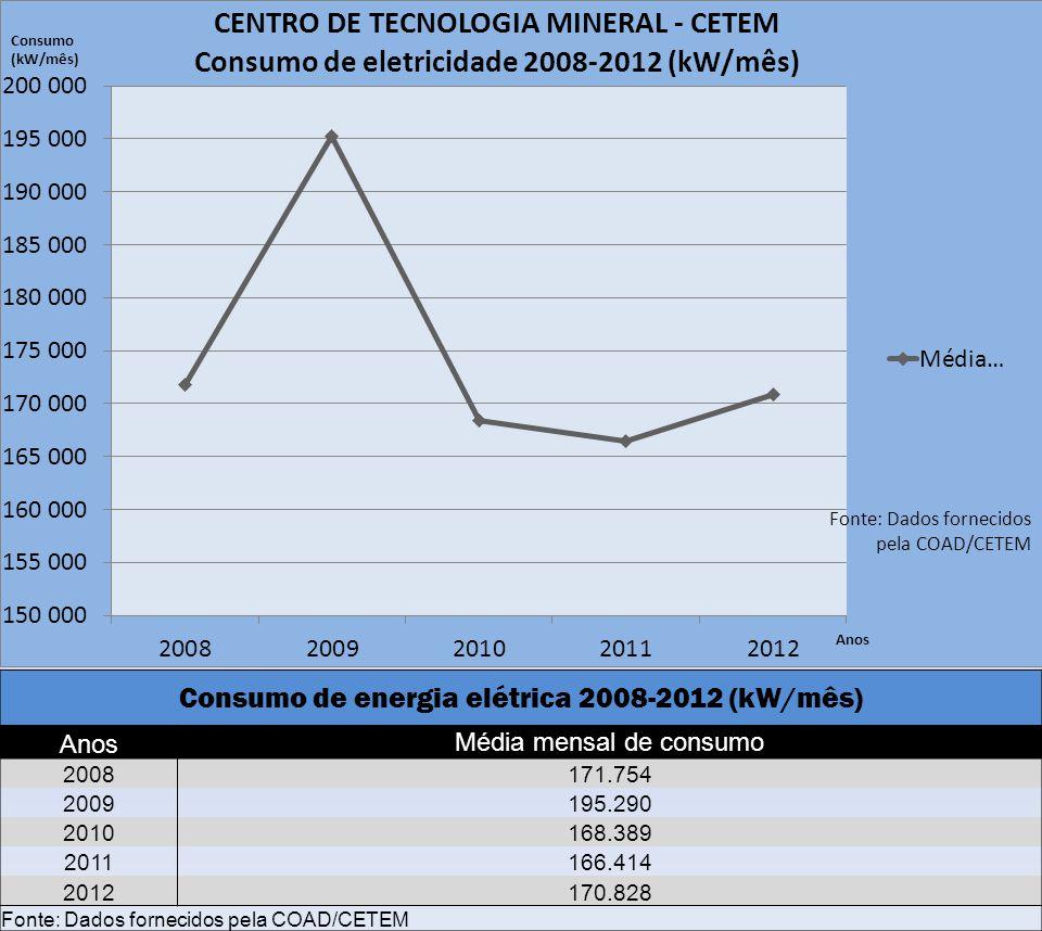Consumo de energia elétrica 2008-2012 (kW/mês)