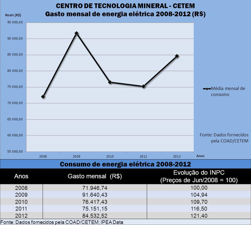 Consumo de energia elétrica 2008-2012
