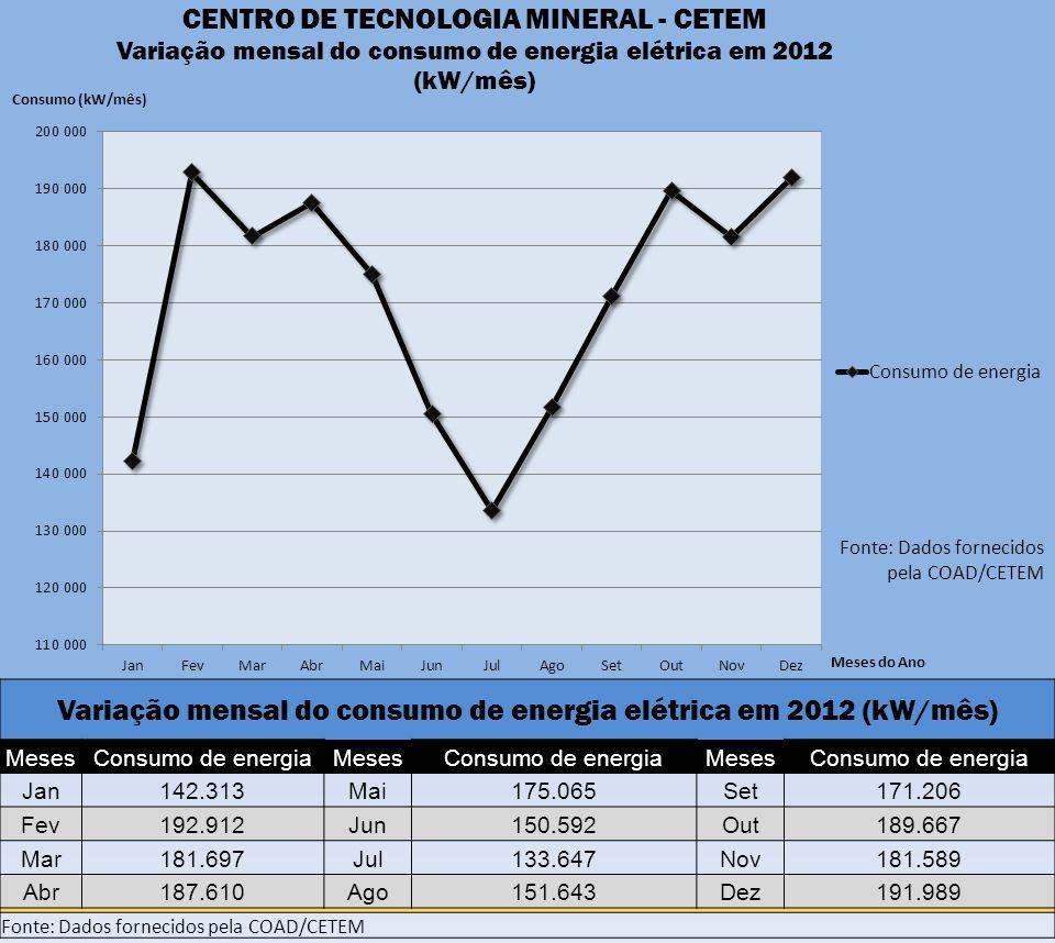 Variação mensal do consumo de energia elétrica em 2012 (kW/mês)