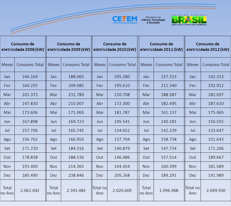 Consumo de eletricidade 2008 (kW) Consumo de eletricidade 2009 (kW)