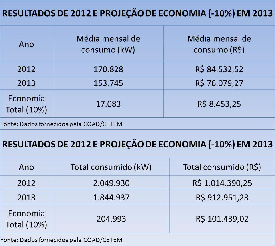 RESULTADOS DE 2012 E PROJEÇÃO DE ECONOMIA (-10%) EM 2013
