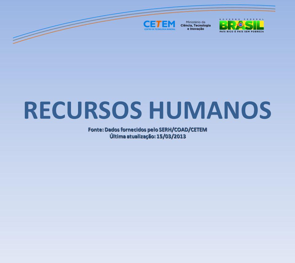RECURSOS HUMANOS Fonte: Dados fornecidos pelo SERH/COAD/CETEM