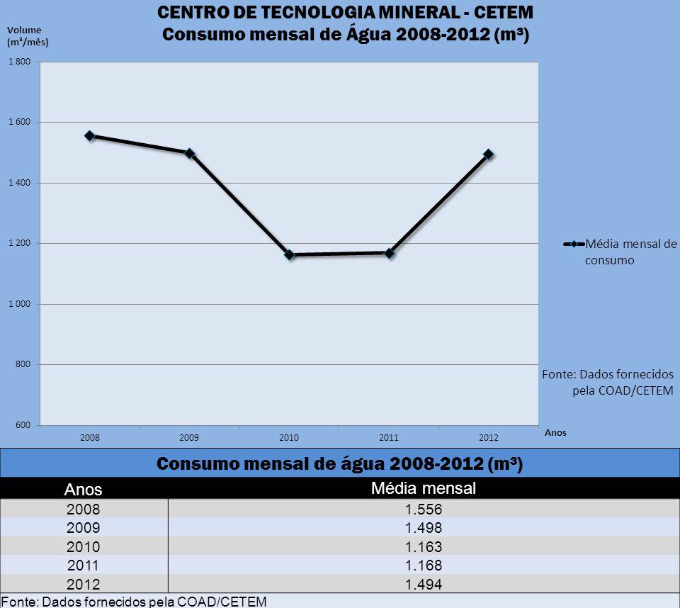 Consumo mensal de água 2008-2012 (m³)