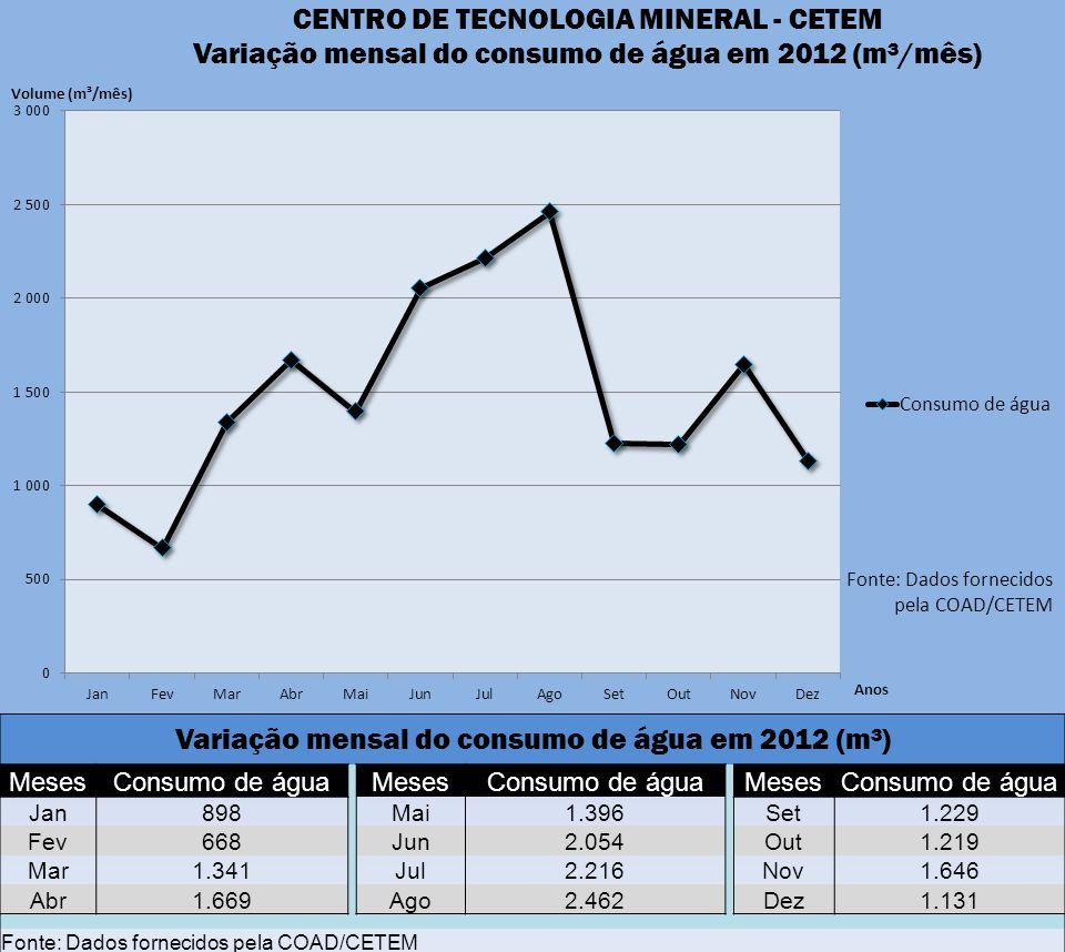 Variação mensal do consumo de água em 2012 (m³)