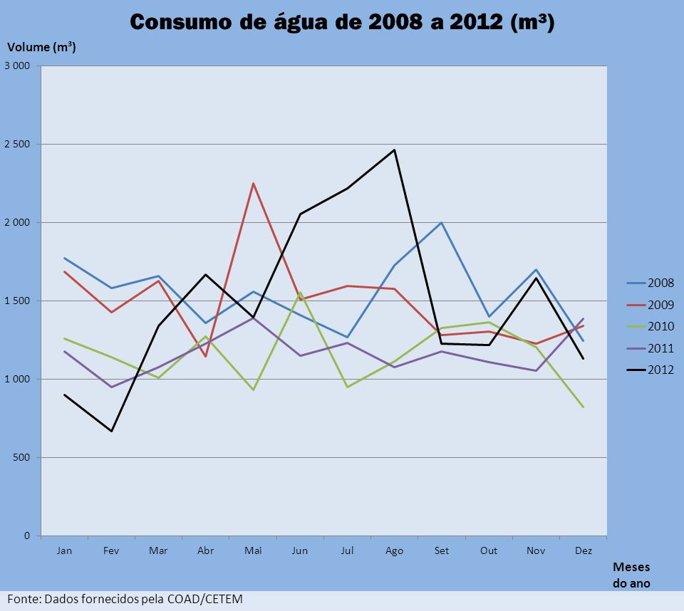 Meses do ano Fonte: Dados fornecidos pela COAD/CETEM