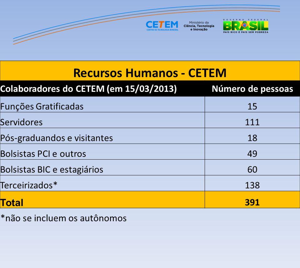 Recursos Humanos - CETEM