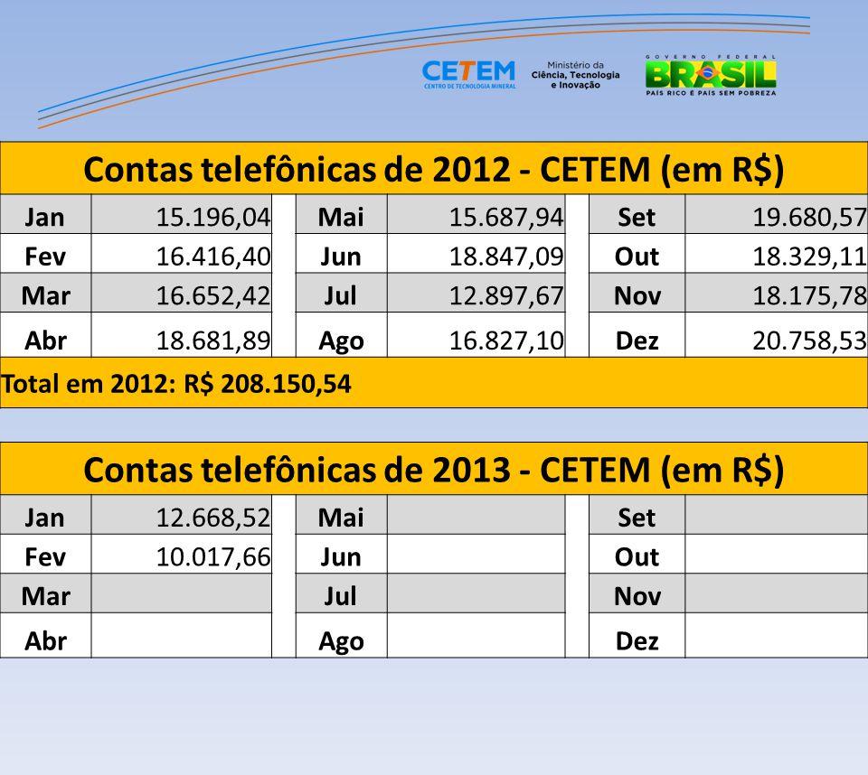 Contas telefônicas de 2012 - CETEM (em R$)