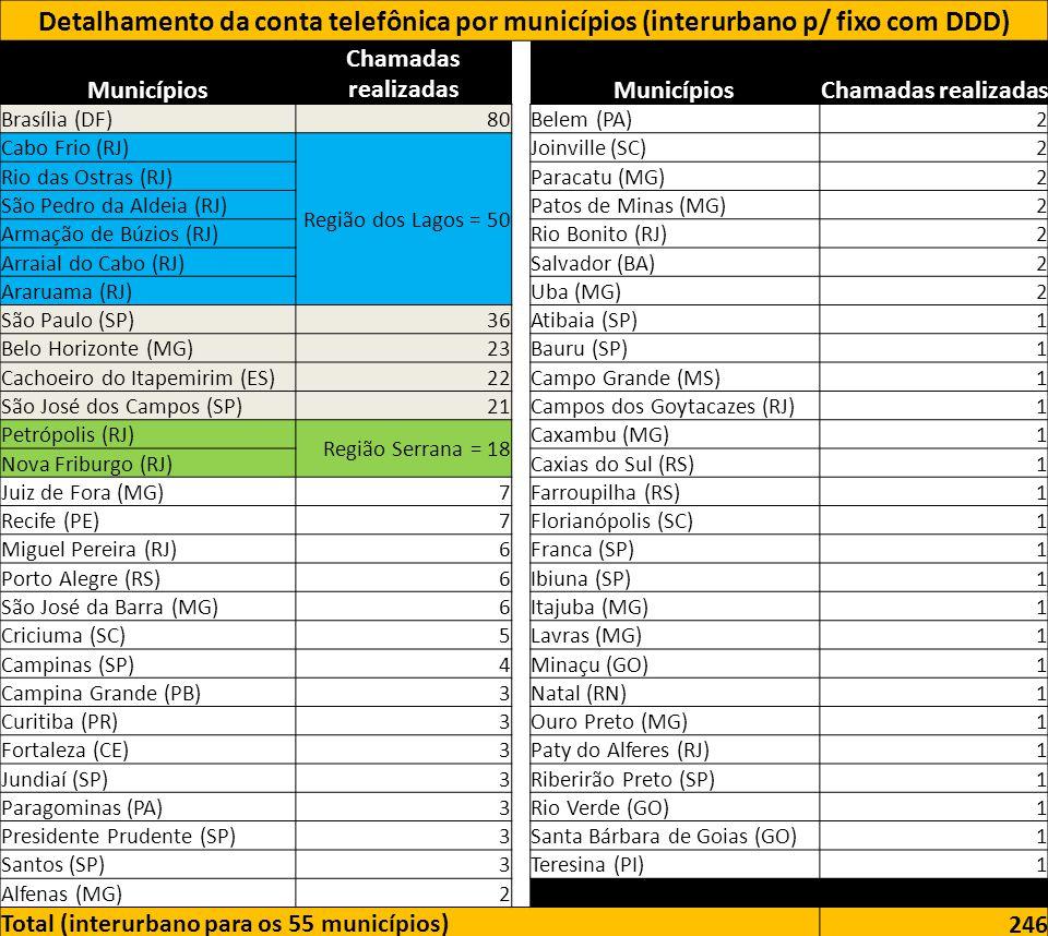 Detalhamento da conta telefônica por municípios (interurbano p/ fixo com DDD)