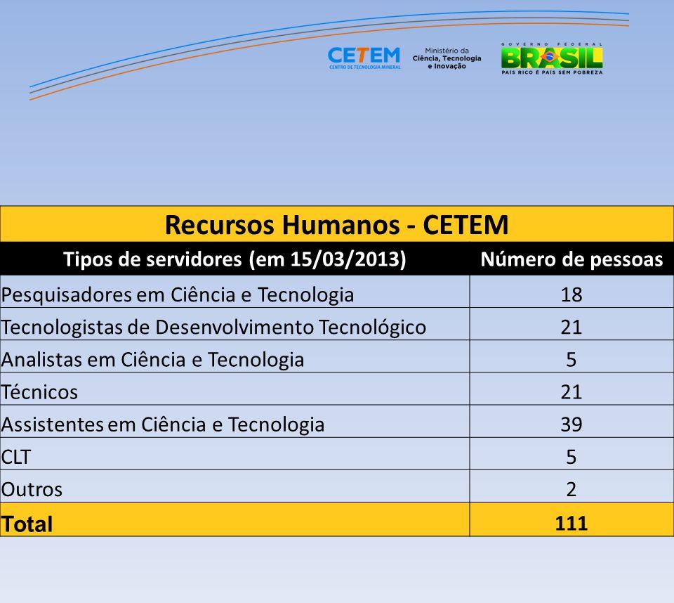 Recursos Humanos - CETEM Tipos de servidores (em 15/03/2013)