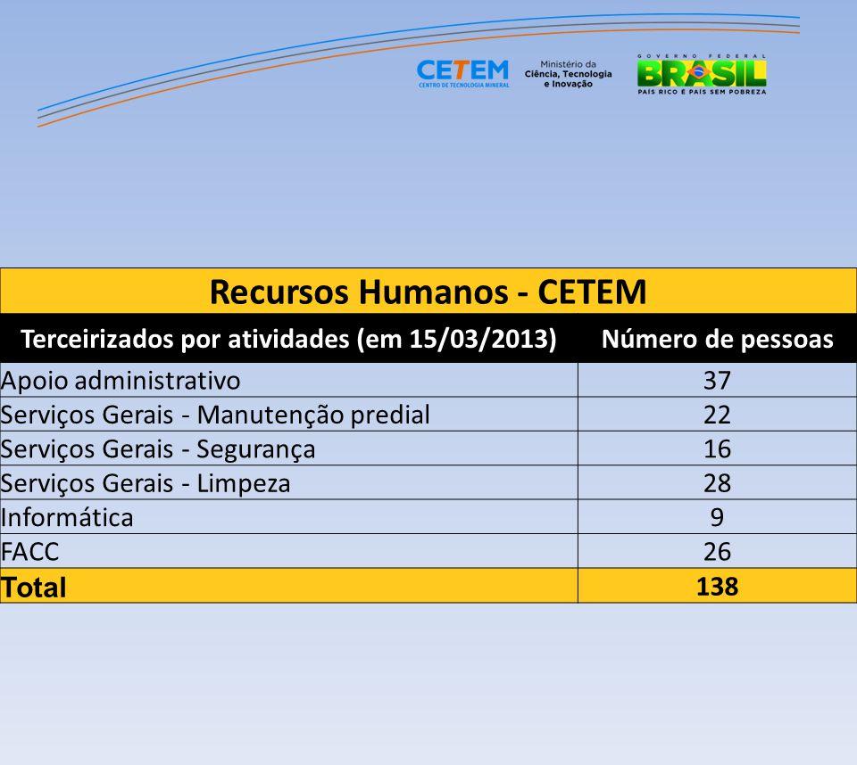 Recursos Humanos - CETEM Terceirizados por atividades (em 15/03/2013)