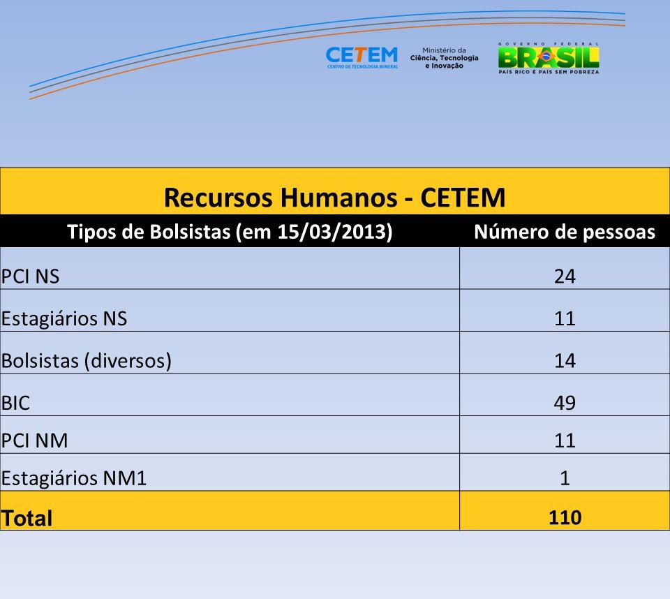 Recursos Humanos - CETEM Tipos de Bolsistas (em 15/03/2013)