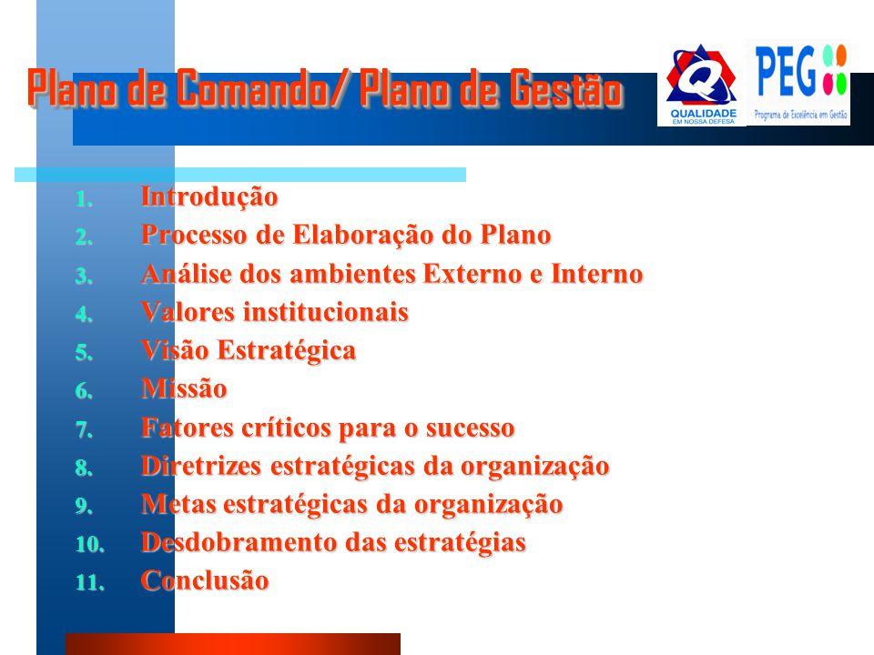 Plano de Comando/ Plano de Gestão