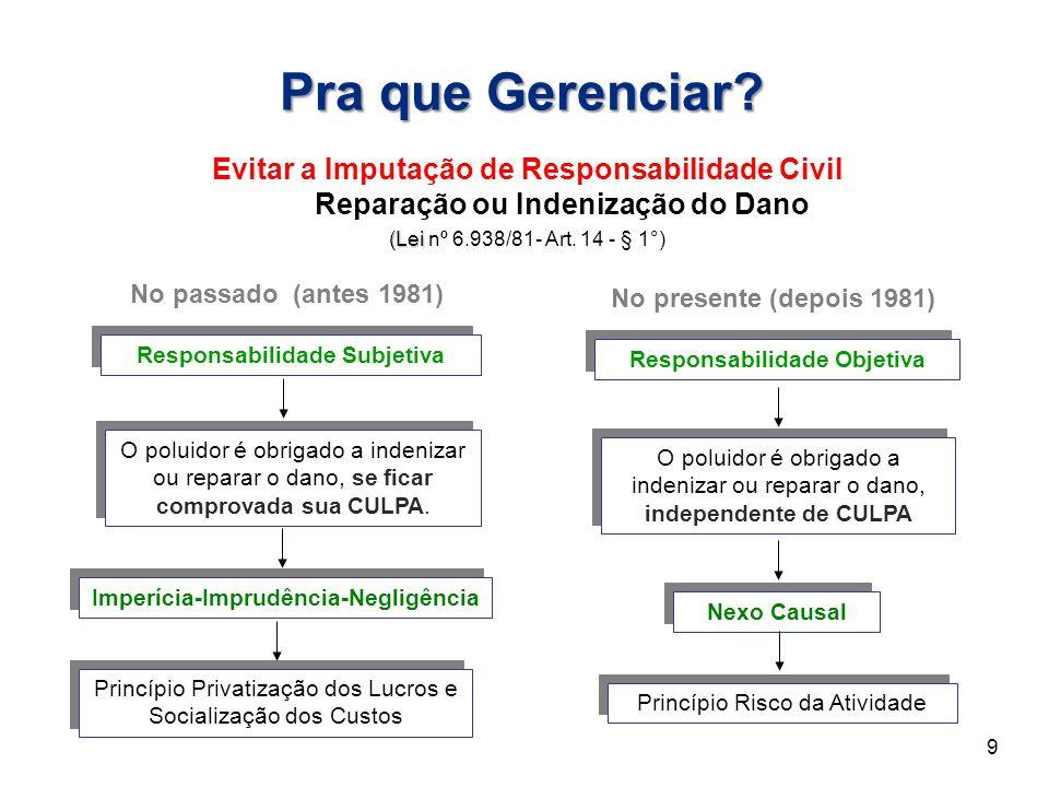 Pra que Gerenciar Evitar a Imputação de Responsabilidade Civil Reparação ou Indenização do Dano.