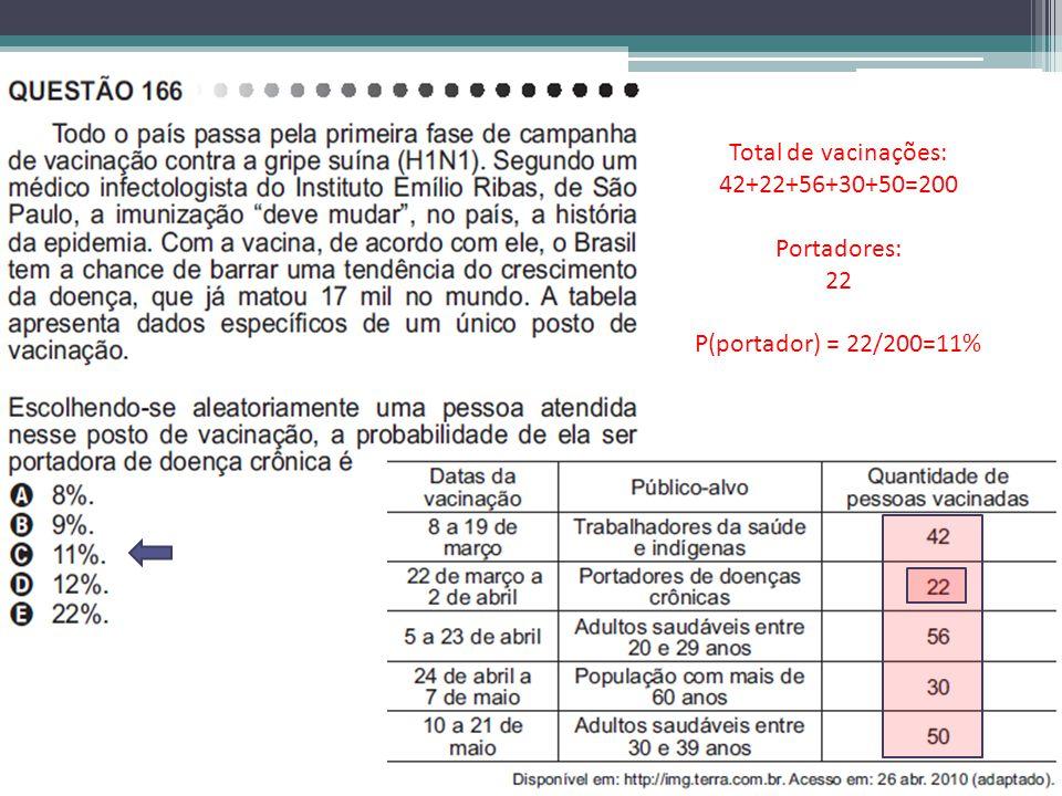 Total de vacinações: 42+22+56+30+50=200 Portadores: 22 P(portador) = 22/200=11%
