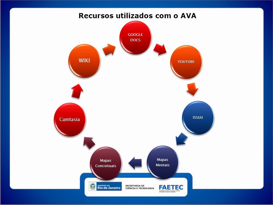 Recursos utilizados com o AVA