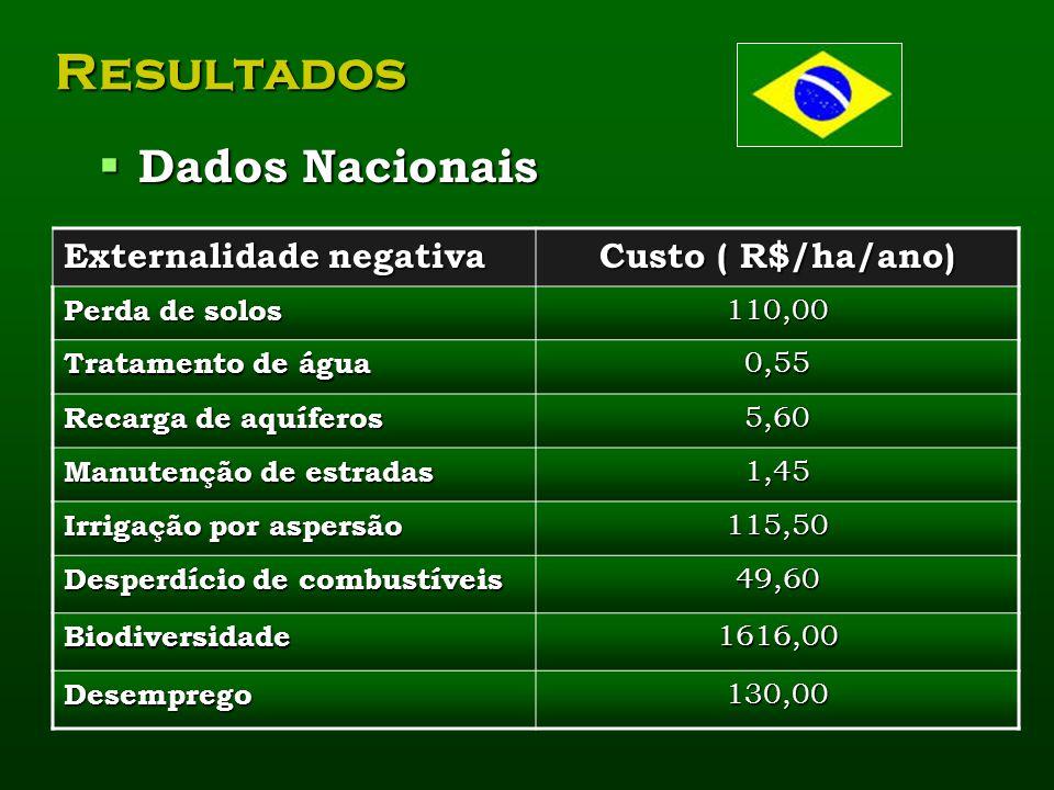 Resultados Dados Nacionais Externalidade negativa Custo ( R$/ha/ano)