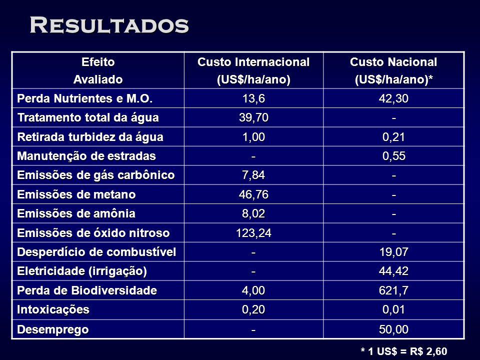 Resultados Efeito Avaliado Custo Internacional (US$/ha/ano)