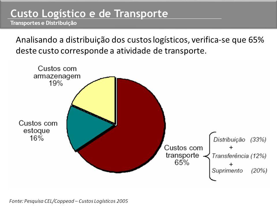 Custo Logístico e de Transporte