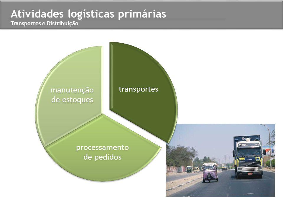 Atividades logísticas primárias Transportes e Distribuição