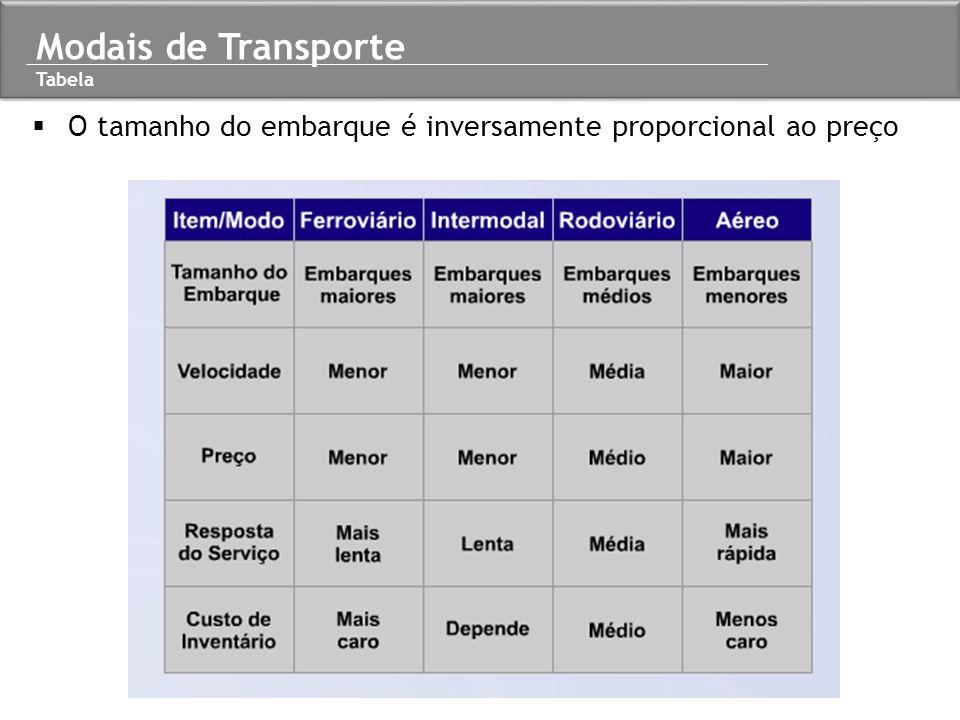 Modais de Transporte Tabela O tamanho do embarque é inversamente proporcional ao preço